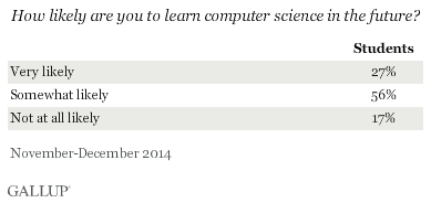 How Likely Are You To Learn Computer Science In The Future
