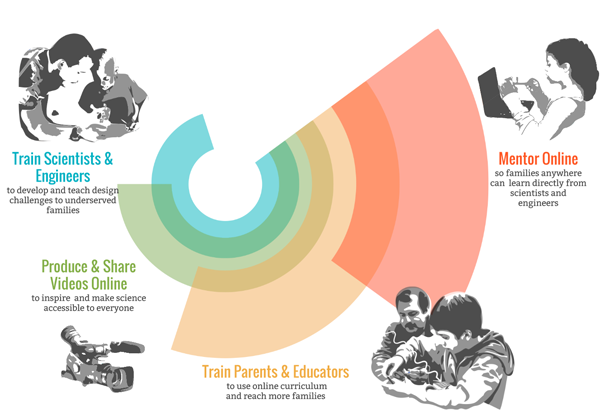The four components of Iridescent's model