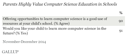 Parents Highly Value Computer Science Education in Schools