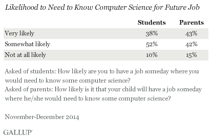 Likelihood To Need To Know Computer Science For Future Job